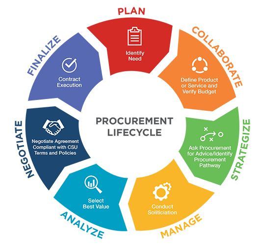 Procurement Lifecycle